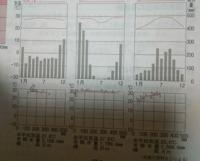 高校地理Bについて。 問題 図2(下写真)の雨温図・ハイサーグラフに月平均気温18℃と月平均降水量60mmの線を記入せよ。 答えが省略になっているので何が答えか分かりませんどなたかよろしくお願いいたします