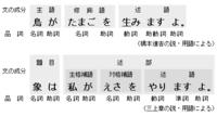 日本語を英語文法のように考えるのは間違いですか? 鳥がたまごをうみますよ  鳥が たまごを うみますよ S O V になると思うんですが、日本語文法の解説には  鳥が たまごを 生みますよ 主語 修飾語 述語...