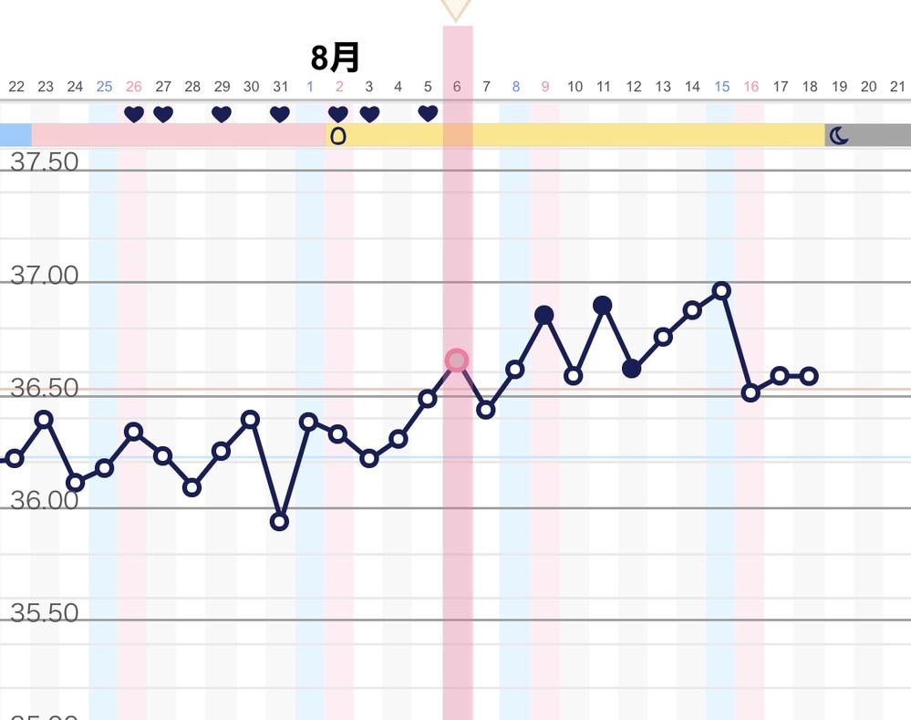 日 高温 下がる 目 6 期 体温
