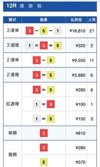 徳山優勝戦  ここは白井1号艇頭以外買えないレース! オッズ的にも1-23-234の4点しかないと思ったがw 2号艇地元初優勝を目指すという気合いが…Fを切り白井をまくり潰すという後味悪い結果に … レース後のピット裏ではなんとも言えない雰囲気だったでしょうねw