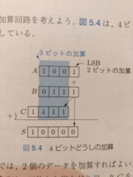 全加算器の加算についてです。 写真の図、4ビットどうしの加算のCの値が1111になっているのか、Sの値が10000になっているのか、全く分かりません。きっと基礎の考えからできていないんだと思います。 ふたつの導出の仕方を丁寧に教えて欲しいです。よろしくお願いします。