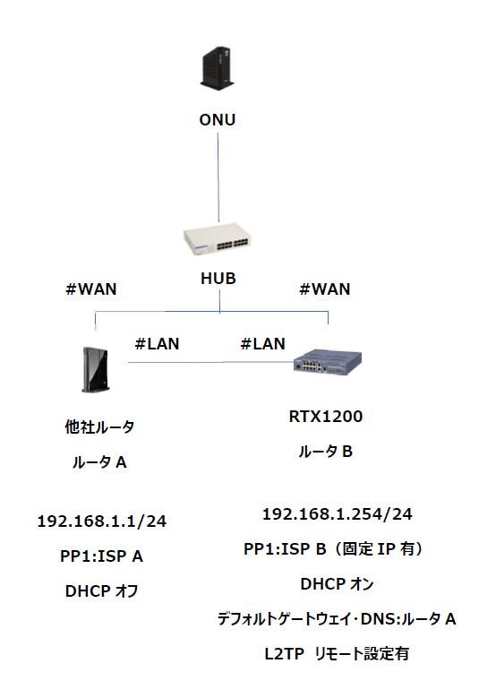 YAMAHA RTX1200 L2TP/IPSec設定について 以下の構成にてL2TPのリモートアクセスができません。 追加の必要設定等があれば教えていただきたいです。 ちなみに、ルータBのデ...