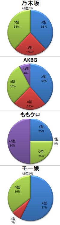 日本人の血液型の割合は、A型が38%、B型が22%、O型が31%、AB型が9%ですが、 アイドルはグループによって血液型の割合が、こんなに違うのは何故ですか?  乃木坂、AKB、ももクロ、モー娘