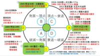 ある人曰く、日本の歴史は、衰退と成長を80年の周期でサイクルしているらしいのですが、信じてもよいのでしょうか。 大政奉還(底辺) ↓ 明治維新(成長中) ↓ 日露戦争の勝利(頂点) ↓ 関東大震災、満州事変、昭和維...