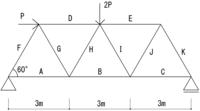 支持点の反力とトラスの各部材(A~K)の軸力の求め方を教えてください。