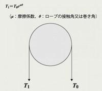 アモントンの法則では摩擦力は見かけの接触面積に依らないとあります。 しかし、オイラーのベルト理論では巻き数が増えるにつれ摩擦力が上がっています。  また、ベルト理論で棒の直径を変化させて試したところ、...