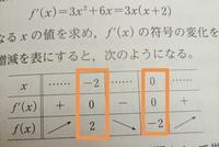 微分法の増減表とグラフの書き方がよくわかりません。 はじめに増減表のx,f'(x),f(x)の数字を書いてからグラフを書き、その後増減表に+-と矢印を書いているのですが、これはおかしいですか?正しい順序を教えていただきたいです。