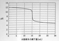 下記の図は、水溶液A 150mLをビーカーに入れ、水溶液B をビュレットから滴下しながらpH変化を測定した図である。 水溶液Aは何mol/Lの(HCl、酢酸、NaOH)か? また、水溶液Bは何mol/Lの(HCl、酢酸、NaOH)か?  問題の...