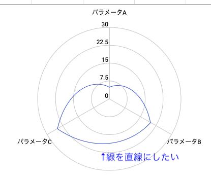 Google Apps Scriptを使って、レーザーチャートのイメージを作る際のオプション設定方法について教えてください。 【やりたいこと】 レーザーチャートの3点を結ぶ線を、丸い弧を描いた線...