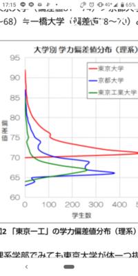 近年の首都一極集中の影響により東工大≧京大 はみなさん御存じかと思いますが、 この勢いで私大トップである慶應義塾大学や東京理科大学が京大と並ぶことはあるでしょうか?