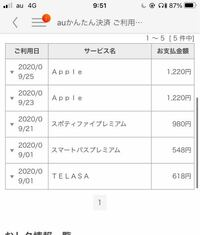 これって詐欺られてますか? 最近Apple1220円のやつが身に覚えがないのにメールやMy auに通知されます。最初はApple careかなと思いましたが、月に2回請求されてるのは流石におかしい。メールがauかんたん決済を使用しました、と通知した時間は寝てましたし…なにかわかる方お応えお願いします!