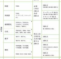 長岡造形大学の前期一般入試の受験科目です。 これは結局何科目受ければいいんですか?