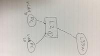 画像にて L3SWとL2SW間をどのように設定すればVLAN間の通信ができるかわかりません。 L2SWがない場合は、PCとL3SWを直接繋いでSVIの設定をすればVLAN間通信ができます。  試したことは、 L2SWとL3SW間は2つのV...