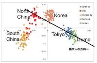 【日本人のルーツ、日本、中国、韓国、朝鮮、縄文、弥生】「出雲」は「蝦夷」だという説があります、そうなると、 「出雲」の文化も「蝦夷」ですか? -  遺伝学的に「出雲人」は日本の「東北人」と近い。  ↓遺伝...