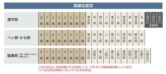日本習字教育財団に所属している場合、師範になる為にはどのような試験を受けますか? どこからが師範なのでしょうか? 詳しく教えて頂きたいです。 漢字部とペン部とくらしの書を受講します。