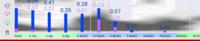 windyで見たのですが この棒グラフの薄紫色の対流性降水って何ですか? (水色の場所は分かります) 因みにこの画像で1番高い 0.15 って高い方ですか?