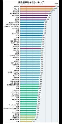 平均年収が高い順から見ていって入りやすい業界はどこですか?