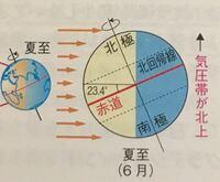 夏至の際の太陽光度の変化の図です。 この図から考えると夏至(夏)の場合は赤道地点より北緯23.4度(北回帰線)地点の方が赤道より太陽放射の入射量が大きくなって、暑くなりませんか   しかし、年中を通して赤道直...