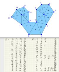 効率の良いアルゴリズムをつくる方法を教えて頂けないでしょうか。 ノードで三角形を作っていくアルゴリズムです。 以下のようなグラフについて、 行列Eと行列N があります。  行列Eは、それぞれの三角形1、2、3、....16においての3点を結んだものです。 行列Nは、それぞれの青い点1、2、3、...16に、隣接する、三角形の数字を並べたものです。  それぞれ、一番小さい数字から...