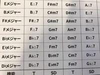 ダイアトニックコード Ⅰ や Ⅳ の△はM7の「M」を表しているのでしょうか? また、曲を作る上でダイアトニックコードを使う時、M7や7thを外して作っても良いのでしょうか?
