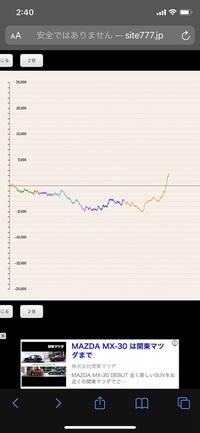 マイホのマイジャグラーの1週間グラフなんですがある程度差枚数凹めば必ず上がります 大体マイナス5000枚の所 パチンコも一万発ライン、二万発ライン、3万発ラインに到達すると綺麗に上がります 明らかな出玉調...