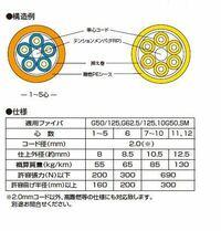光ファイバー・ケーブルの直径は、16芯や 32芯でも2mmのものがあるでしょうか?  メタルの電話線ケーブルも、直径は大体2mm ぐらいですか?