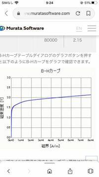 エクセルで対数グラフの比較グラフを作りたいのですが、良い方法はないでしょうか? 作りたいのは画像のような磁化曲線なのですが複数の磁化曲線を反映させる方法がわかりません。