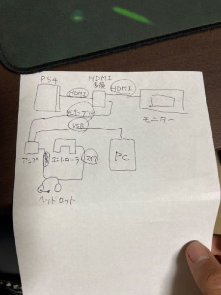 PS4でアンプを使用したのですが、マイクが反応しません 繋ぎ方は写真のように接続しました。ヘッドセットは4極端子でマイクと音声を分岐するケーブルを使っています。コントローラに4極のマイク付きイヤ...