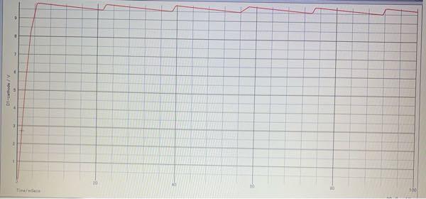 Excelを使って、このようなグラフを正確に作りたいのですが、いまいちやり方がわかりません…。 やり方がわかる方がいましたら是非、回答よろしくお願いします。