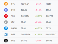 mlccやBGEと呼ばれている、仮想通貨又は取引物は存在しますか?
