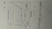 良問の風の54番の問題でグラフの320秒と220秒のところにあるクネクネした2本線はなんでしょうか?