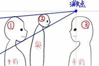 複数の人物を置く一点透視について。 パース初心者です。  とある漫画のコマで、添付画像のようなものを見つけました。奥にいる②の人物を、手前にいる①と③の人物が見つめている構図です。(キャラの輪郭部分だけト...