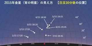 金星がこのように不規則な軌道をする理由、公転面の角度が違う、と簡単にまとめるのではなく図を使って分かりやすく回答、 またはurlを貼っていただきたいです