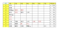 欅坂46 (櫻坂46) の生写真トレードについて質問です。 私はこのレート表を参考にしているのですが、武元唯衣(3rdアニラの4枚コンプ)と渡邉理佐とのトレードだと 4 : 2 くらいが妥当という解釈で合っていますか?