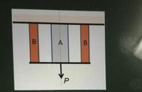 図の示すように、断面積A1、ヤング率E1の丸棒A、および断面積A2、ヤング率E2の丸棒Bが左右対称となるように剛性天井に接着されている。 棒の長さは、いずれもLである。また棒の下端には、剛性板が接着されている。いま下端中央に荷重Pを加えたとき、棒Aと棒Bに生じる引張応力σ1とσ2はいくらになるか。という問題が分かりません。途中式と答えを教えてください。