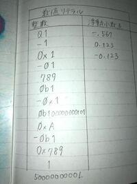 10進数、16進数、2進数、8進数の分け方を教えてください。