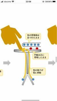 物理の箔検電器(静電誘導)についての質問です。 画像では帯電体を近づけた状態では金属板は接地の影響を帯電体による引力で受けないとなっていますが、この際箔から移動してくる電子が指まで移動できるのは何故ですか?というのも電子も帯電体による斥力で金属板中の電荷と共に接地の影響を受けないと思ってしまうのですが...誰か教えてください。