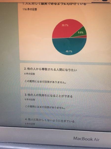 至急助けてほしいです。 大学のゼミの卒業研究でGoogleフォームを使ってアンケートをとっています。 先生から質問項目について指導されたので、質問項目を手直ししたら、写真のように今まで取っていた...
