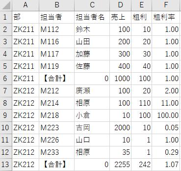 マクロで固定の文字の最終行を取得してコピー貼り付けをしたい 表は下記の様になってます D列に売上 E列に粗利 表的には、 A列 B列 C列 D列 E列 ZK211 営業CD 営業者1 売上 粗利 Z