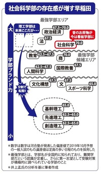 早稲田大学の学部序列はどうなっていますか?また、難易度はどうですか?