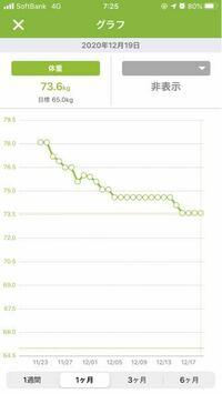 ダイエット停滞期について ダイエット中の23歳女です。 ずっとスポーツをしてましたが、2年前から仕事やなんやと忙しく(という言い訳ですが)食事量は変わらないまま体重だけがぶくぶくと増えて78.1kgになりました。 元の体重である50kgに戻りたいと思い、1ヶ月半ほどダイエットをして78.1kg→73.6kgまで体重を落とすことができましたが、ここ最近は体重が停滞気味です。体重グラフを参考に載...