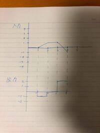 オペアンプを用いた微分回路で時定数が1の時に入力のような波形を入力した時の出力波形についてなのですが、公式当てはめて自分なりに計算したところ下記のような波形になりました。 実際どのような波形になるのが正しいのかわからないので有識者の方に解説をしていただきたいです。 何卒よろしくお願いします。