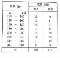 標本調査の問題なのですが国語力が無くて理解ができません。 どなたか助けてください。  畑Aと畑Bでとれた玉ねぎの重さについて調べる。 右の表は、2つの畑でとれた玉ねぎについて, 重さを調べ度数分布表にまとめ...