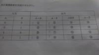 情報技術検定3級の問題です。出力の右ふたつの解き方教えてください。