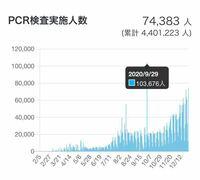 PCR検査数について 新型コロナウイルスのPCR検査数が9月29日だけ異常に多くなっているのはなぜでしょうか? 社会的に何か大きな動きがあった記憶がないのですが… 予想でも良いので教えていただけると幸いです。