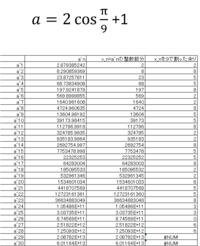 3次方程式 x³-3x²+1=0 の実数解のうち最大のものをaとし、自然数nに対し、aⁿの整数部分をx_nとする。 x_nを9で割った時の余りを求めよ。 という問題をどなたかが質問されていて、解こうとしたのですが、わかりません。 知恵袋の方も、結局、解き方がわからぬまま、クローズしてしまっています。  3次方程式の解の公式で、 a=2×cos(π/9)+1 を導き出して、添付の表の通り、x_...