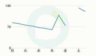 株価変動パターン あつ森