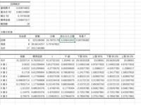 統計 重回帰分析 応答曲面法 エクセルのデータ分析のツールを用いて、以下のように重回帰分析を行いました。ここで、画像の分散分析表では不適合検定(LOF)をしているのでしょうか?  回帰がモデルの粗さに起因する誤差で、残差が純粋な実験誤差を表す。 これらの誤差の分散比が有意Fを超えているため、回帰による誤差には有意性がある。 つまり、モデルとして不適合である。  この認識であってい...