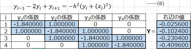 次の常微分方程の境界方程式の問題で (A)式を差分化し、-h^2倍すると任意のiに対し下記(B)式であることを利用し、 _1= ( _1) , _2= ( _2) , _3= ( _3) , _...