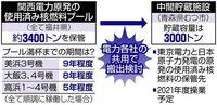 以下の東京新聞社会面の記事の前半部分を読んで、下の質問にお答え下さい。 https://www.tokyo-np.co.jp/article/78991?rct=national (東京新聞社会面 使用済み核燃料の搬出先捜し時間切れ…白紙になった関西電力の福井県内原発再稼働)  『福井県内にある関西電力の3つの原発で出た使用済み核燃料の搬出先が決まらない。関電は、県に約束した県外の候補地...
